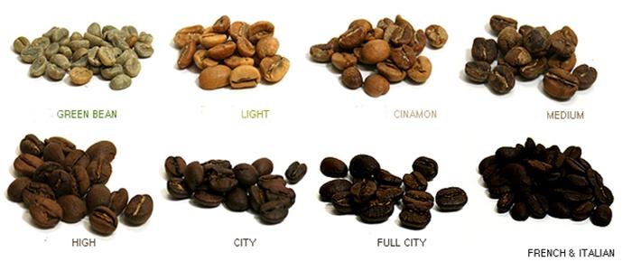 Bảng phân loại cà phê sau rang