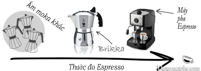 Bảng đánh giá chất lượng của Moka Brikka