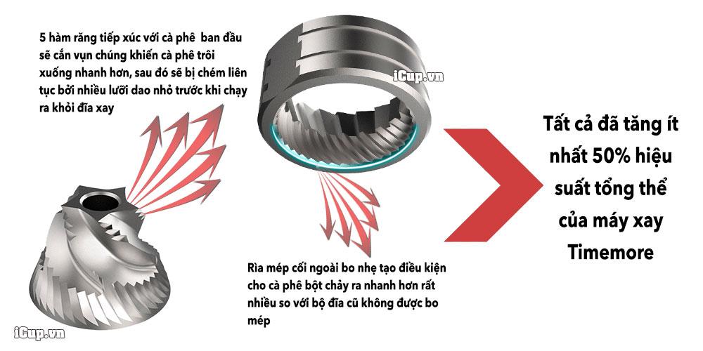 Sự-khác-biệt-của-bộ-đĩa-xay-Timemore-S2C-Spike-to-Cut